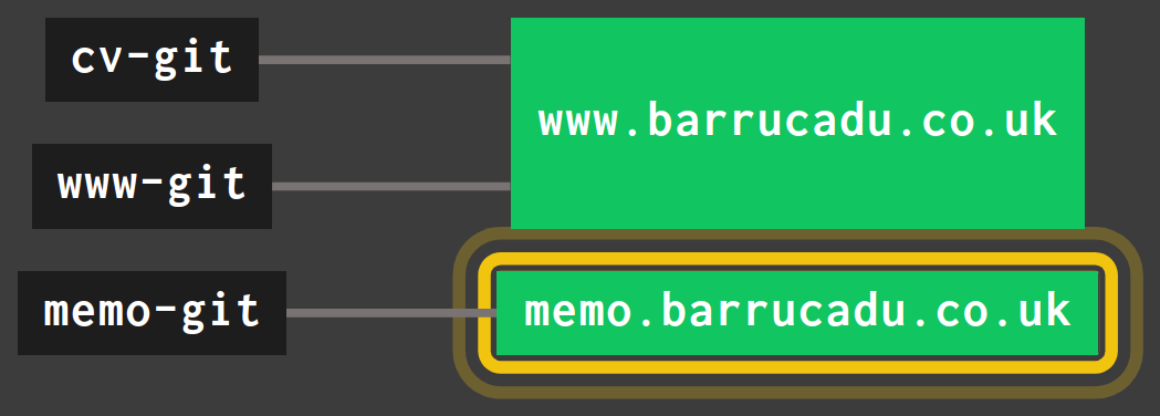 The barrucadu.co.uk pipeline
