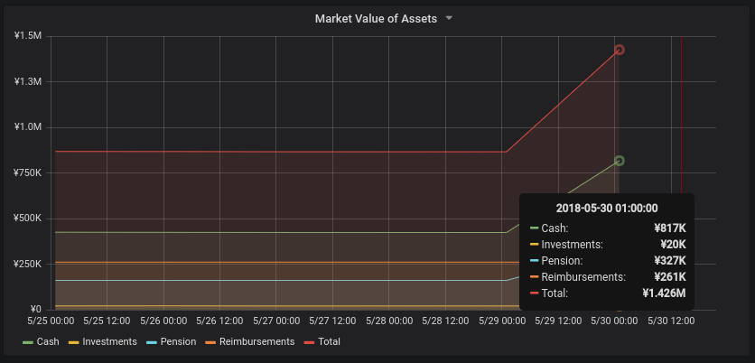 Market value of assets in JPY