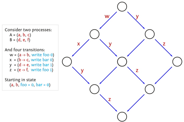 A state-space amenable to sleep sets, each node represents a state