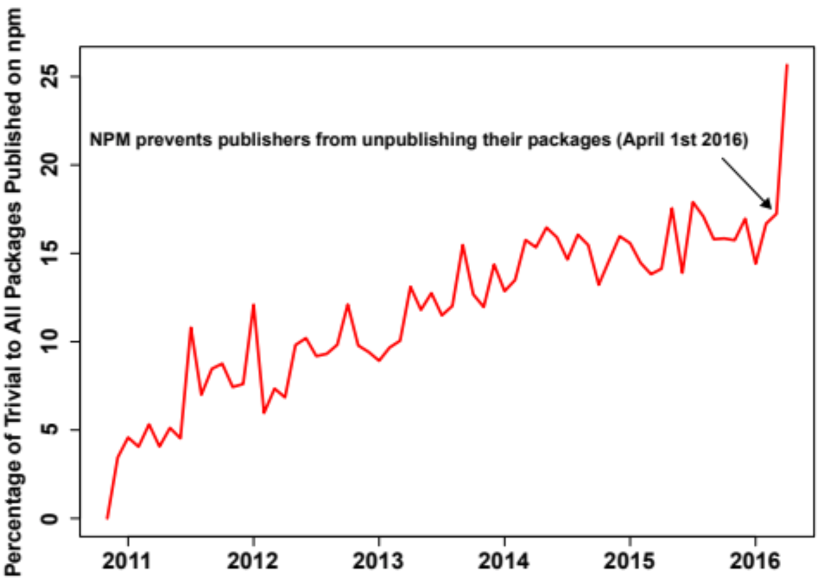 Percentage of Published Trivial Packages on npm
