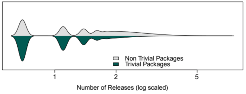 Number of Releases for Trivial Packages Compared to Nontrivial Packages